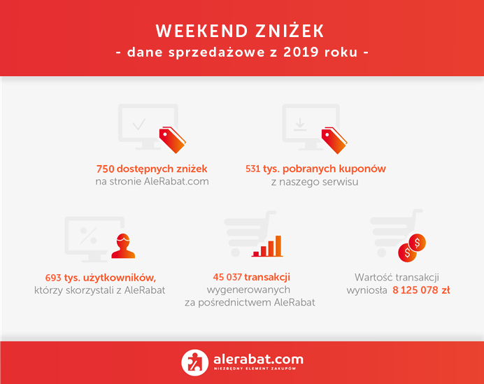 Weekend Zniżek 2020